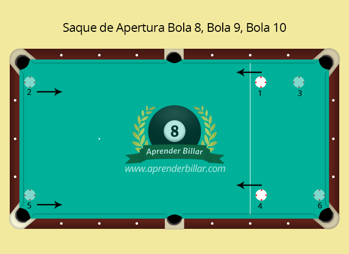 Aprender billar share the knownledge for Time stories juego de mesa